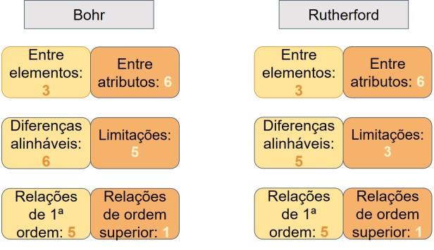 comparacao-analogias-sistema-solar-bohr-rutherford.jpg