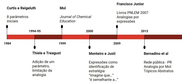 cronologia-analogias-ensino-quimic.jpg