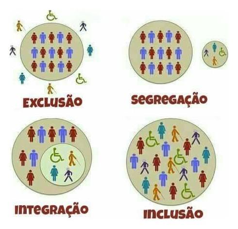 exclusao-segregacao-integracao-inclusao.jpg